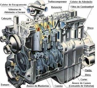representação de um motor diesel