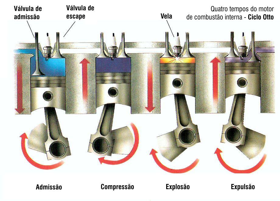 3962a2b7424 motor de combustão interna