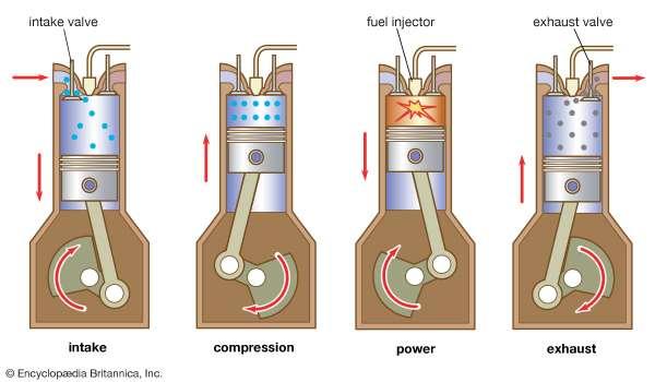 exibição queima de combustível