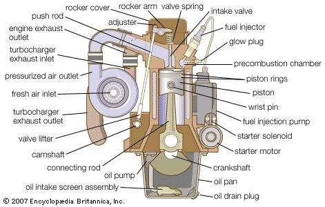 motor diesel representação