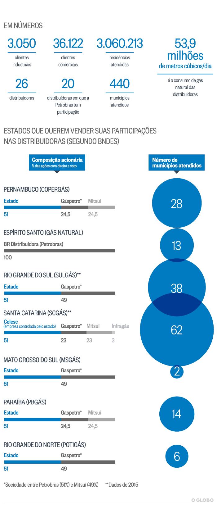 mercado-de-gas_curvas-nacionais-são-leopoldo-diesel-mitsui-petrobras-agua-limpa-combustível