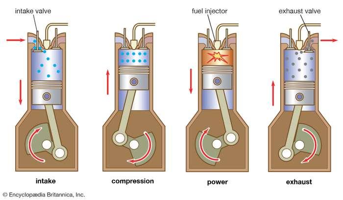 sequencia diesel